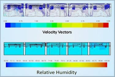 CFD Simulation of Prevailing HVAC System