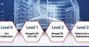 Levels of BIM Maturity