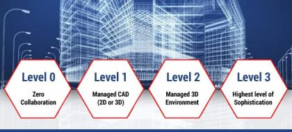 Levels of BIM Maturity