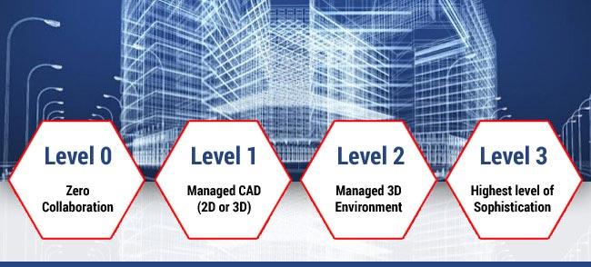 Levels of BIM