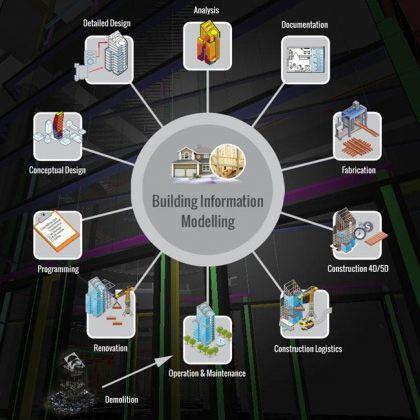 BIM Uptake – Percolating Deep within Construction Project Ecosystem